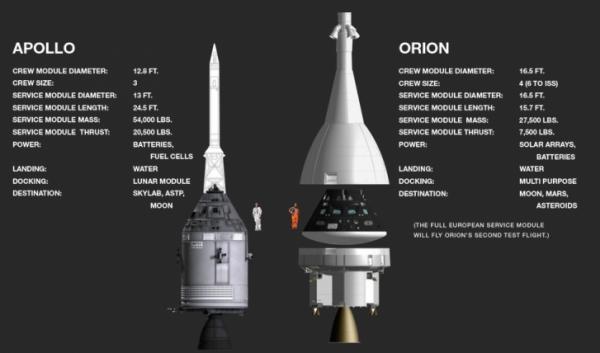 Apollo and Orion capsules