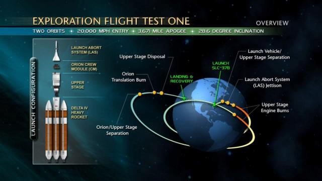 The Orion EFT-1 mission will travel 60,000 miles reaching an altitude 10 times that of the Space Shuttle before splashing down in the Pacific (Image: NASA)
