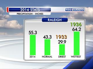 Summary of precipitation statistics for 2014 at the Raleigh-Durham airport.