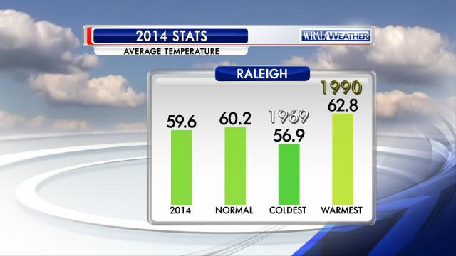 Summary of temperature statistics for 2014 at the Raleigh-Durham airport.