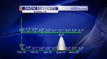 IMAGES: Fishel: Weekend snow prediction is an outlier