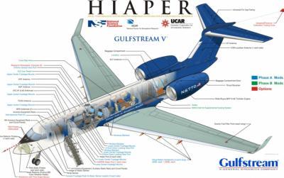 Diagram of key HIAPER aircraft components.