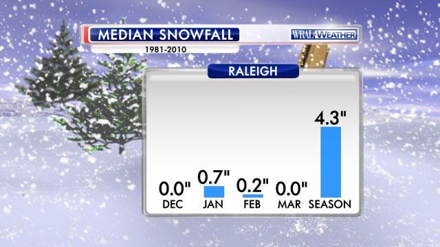 Median Raleigh snow 1981-2010