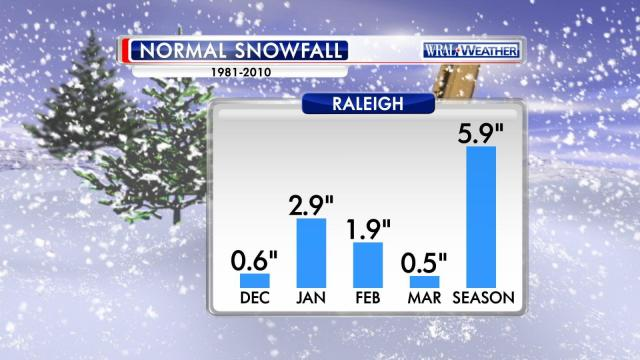 Normal Raleigh snow 1981-2010