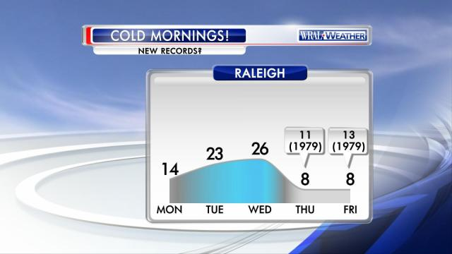 The forecast low temperatures on Thursday and Friday could break records.