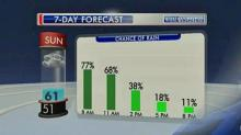 IMAGES: Showers, cool temps linger into Sunday