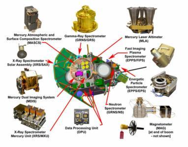 Instruments aboard MESSENGER. (Credit: John Hopkins University/APL)
