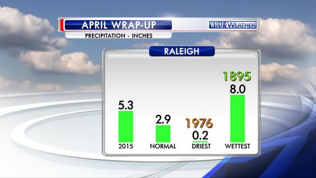 April RDU Precipitation