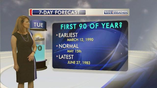 A few statistics regarding the timing of Raleigh's initial 90-degree or higher temperature of the year.