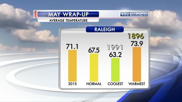 May temperature graph
