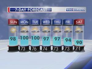Forecast: June 21, 2015