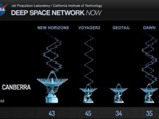 New Horizons has been communicating with NASA's Deep Space Network sites like Canberra, Australia since recovery on Saturday. (Credit: NASA/JPL)
