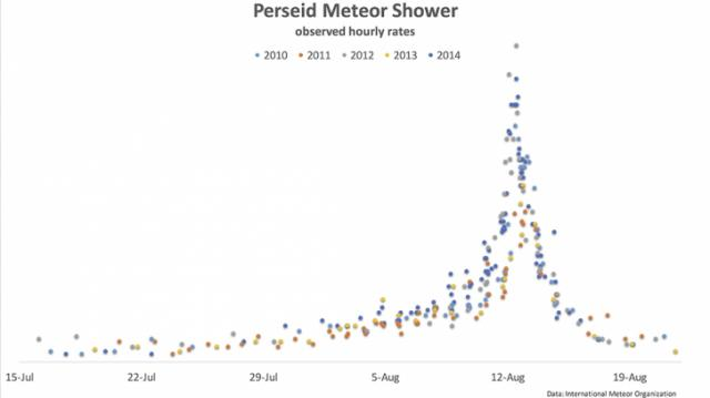 Perseid meteor shower rates