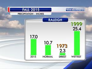 Precipitation statistics for meteorological Fall (September-November) 2015.