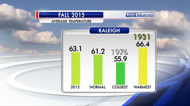 Temperature statistics for meteorological Fall (September-November) 2015.