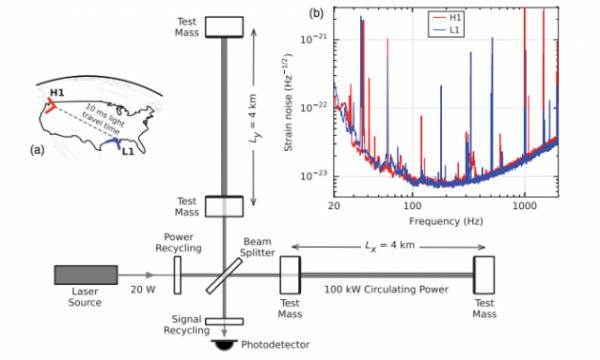 Advanced LIGO detector