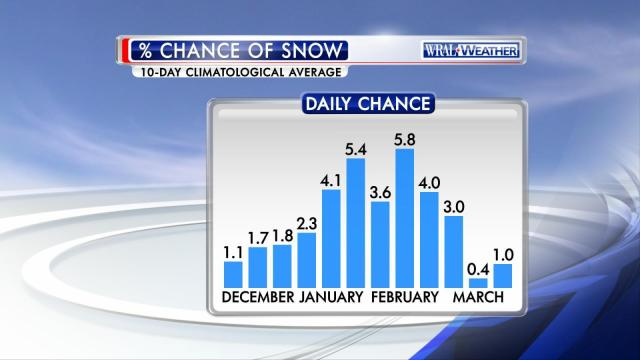 "This chart shows how the daily chance of measurable snow in the Raleigh area varies historically as we head through our primary ""snow season,"" December through March."