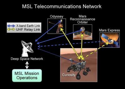 Mars communications network
