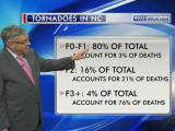 Fishel discusses relationship between tornado strength, fatalities