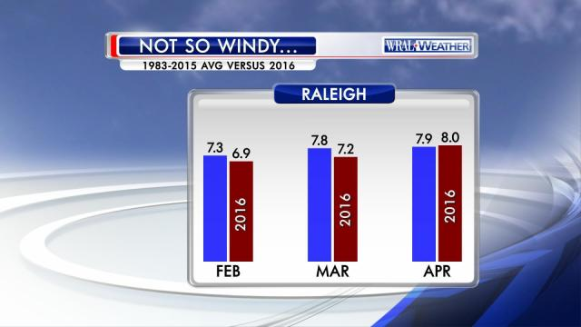 A comparison of long-term average winds at RDU to those observed this year, showing that the blustery conditions at times in February through April weren't really out of the ordinary for this time of year.