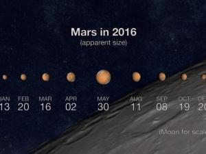 Mars appears its biggest and brightest of the year through the end of May (NASA/JPL)