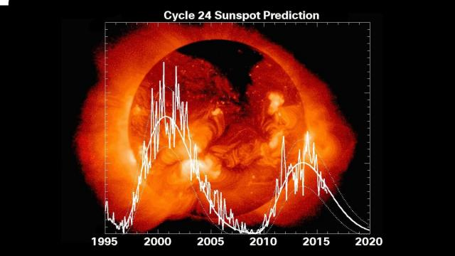Predicted sunspot activity for the next few years (Credit: Hathaway, NASA MSFC)