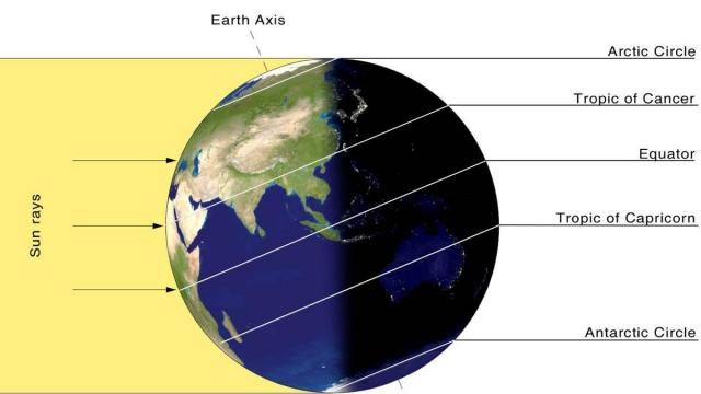 The June Solstice occurs as the suns rays are directly over the Tropic of Cancer (Image: NASA)