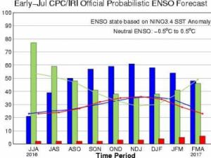 This chart shows the most recent forecast from the Climate Prediction Center and the International Research Institute for Climate & Society for how ENSO will evolve in the coming months. The blue bars indicate the probability of a La Nina pattern, which rises to the most likely of three options by late summer to mid-autumn.