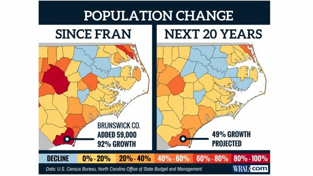 Population change estimates for NC coast