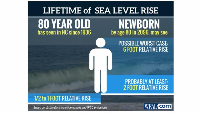 Sea level rise in NC