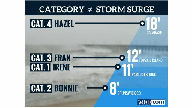 Hurricane category does not equal storm surge