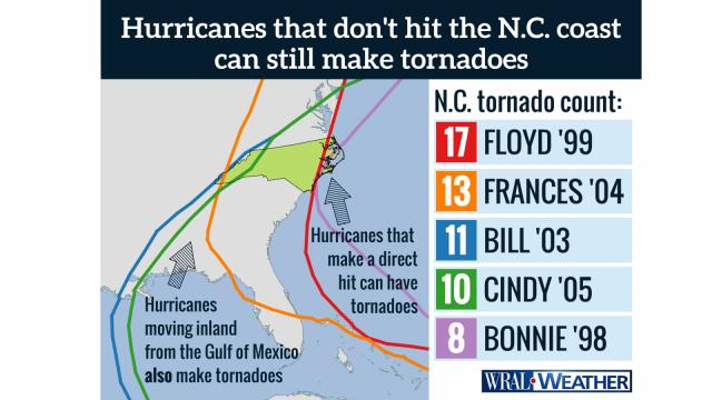 Where hurricanes bring tornadoes