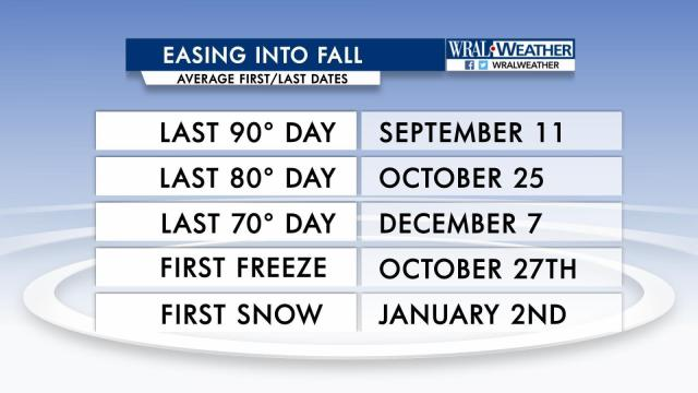 Some average dates of occurrence as we transition from Summer to Fall to Winter in the Raleigh area.