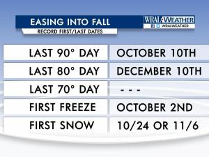 Some record last (temperatures) and first (freeze and snow) dates of occurrence as we transition from Summer to Fall to Winter in the Raleigh area.