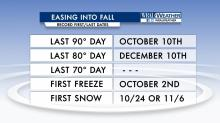 IMAGES: Some statistics as we 'ease into fall'