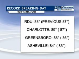 Record heat: Oct. 19, 2016