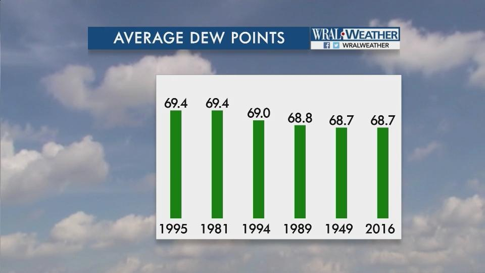 What Does The Dew Point Mean WRALcom - Us dewpoint map