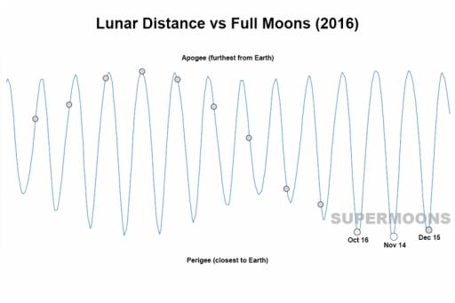 Lunar Distance vs. Full Moons
