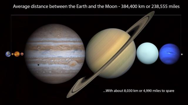 This image shared on social media claims all the planets of the solar system could fit between us and the moon. This is true only in the outer reaches of the moon's orbit, not the average distance claimed (Reddit user CapnTrip from NASA/JPL images)