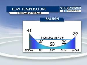 Grab a winter coat: Frigid air headed to NC behind cold front