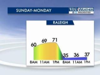Forecast for Sunday-Monday