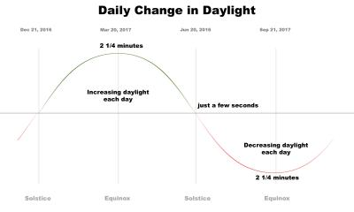 The amount of available daylight peaks in late spring and plummets through the fall.