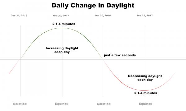 Daily change in daylight