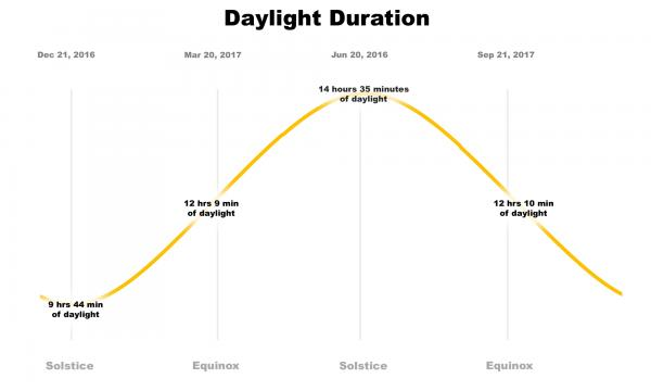 Daylight duration