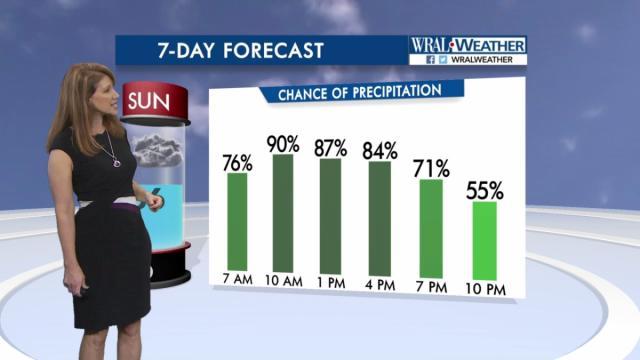 Rainfall chances for Sunday