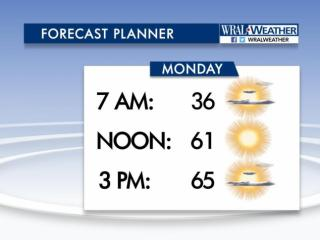 Our warming trend continues for Monday with an even greater rise in temperature. Yes it is a bit chilly in the morning but look how nice it should feel by lunchtime. Tuesday and Wednesday should be in the 70s!