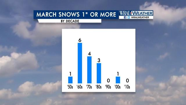 "March snows of 1"" or more"