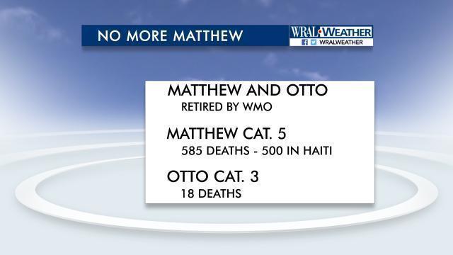 WMO retires Hurricane Matthew name