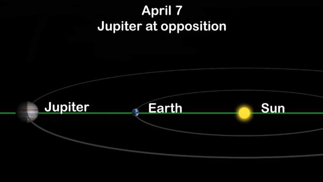 Jupiter at opposition: April 7