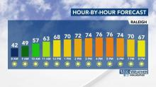 IMAGES: Highs in the 70s will 'stick around' all week